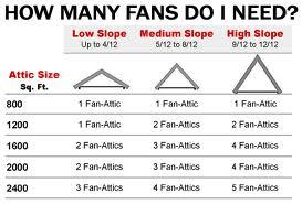 Fan Calculator Attic Fans